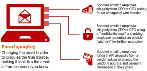 Beware of Phishing E-Mail Fraud
