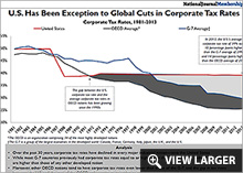 U.S. Has Been Exception to Global Cuts in Corporate Tax Rates